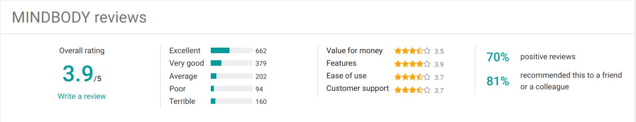 Mindbody User Review Score