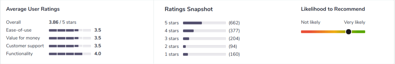 MindBody Ratings Preview